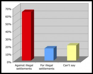 Graph demonstrating a majority of people oppose illegal settlements