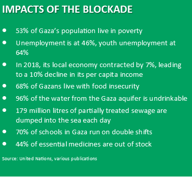 Test listing impacts of the blockade: IMPACTS OF THE BLOCKADE 53% of Gaza's population live in poverty Unemployment is at 46%, youth unemployment at 64% In 2018, its local economy contracted by 7%, leading to a 10% decline in its per capita income  68% of Gazans live with food insecurity 96% of the water from the Gaza aquifer is undrinkable 179 million litres of partially treated sewage are dumped into the sea each day 70% of schools in Gaza run on double shifts 44% of essential medicines are out of stock Source: United Nations, various publications